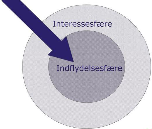 interessesfæren og indflydelsesfæren